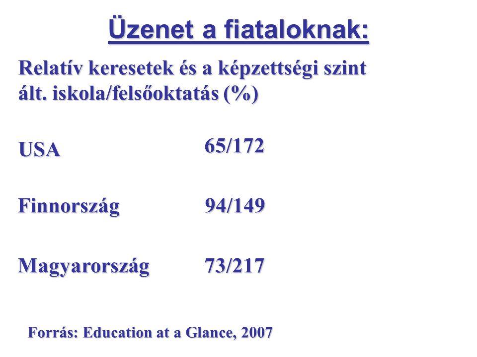 Üzenet a fiataloknak: USA 65/172 Finnország94/149 Magyarország73/217 Forrás: Education at a Glance, 2007 Relatív keresetek és a képzettségi szint ált.