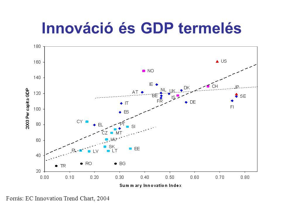 Forrás: EC Innovation Trend Chart, 2004 Innováció és GDP termelés
