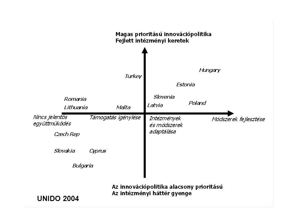 UNIDO 2004