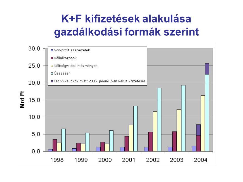 K+F kifizetések alakulása gazdálkodási formák szerint