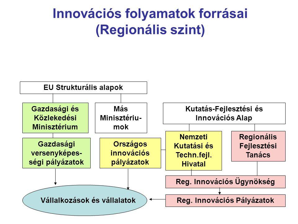 Innovációs folyamatok forrásai (Regionális szint) EU Strukturális alapok Gazdasági és Közlekedési Minisztérium Más Minisztériu- mok Kutatás-Fejlesztési és Innovációs Alap Nemzeti Kutatási és Techn.fejl.