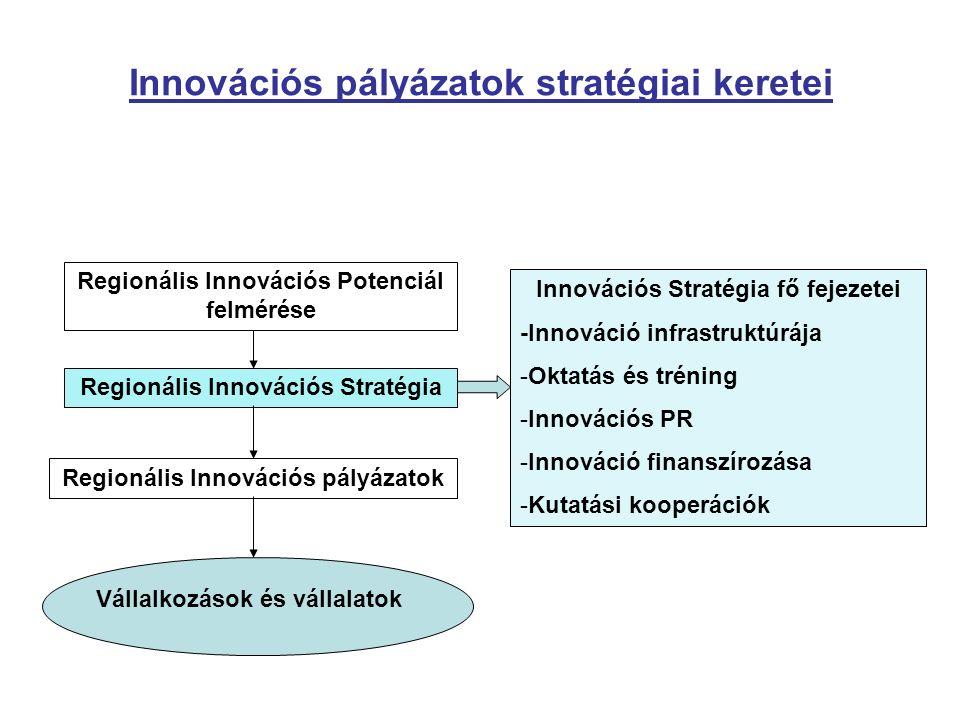 Innovációs pályázatok stratégiai keretei Regionális Innovációs Potenciál felmérése Regionális Innovációs Stratégia Regionális Innovációs pályázatok Vállalkozások és vállalatok Innovációs Stratégia fő fejezetei -Innováció infrastruktúrája -Oktatás és tréning -Innovációs PR -Innováció finanszírozása -Kutatási kooperációk