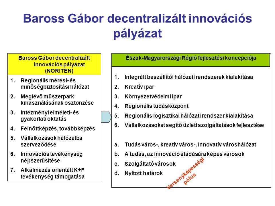 Baross Gábor decentralizált innovációs pályázat Baross Gábor decentralizált innovációs pályázat (NORITEN) 1.Regionális mérési- és minőségbiztosítási hálózat 2.Meglévő műszerpark kihasználásának ösztönzése 3.Intézményi elméleti- és gyakorlati oktatás 4.Felnőttképzés, továbbképzés 5.Vállalkozások hálózatba szerveződése 6.Innovációs tevékenység népszerűsítése 7.Alkalmazás orientált K+F tevékenység támogatása Észak-Magyarországi Régió fejlesztési koncepciója 1.Integrált beszállítói hálózati rendszerek kialakítása 2.Kreatív ipar 3.Környezetvédelmi ipar 4.Regionális tudásközpont 5.Regionális logisztikai hálózati rendszer kialakítása 6.Vállalkozásokat segítő üzleti szolgáltatások fejlesztése a.Tudás város-, kreatív város-, innovatív városhálózat b.A tudás, az innováció átadására képes városok c.Szolgáltató városok d.Nyitott határok Versenyképességi pólus