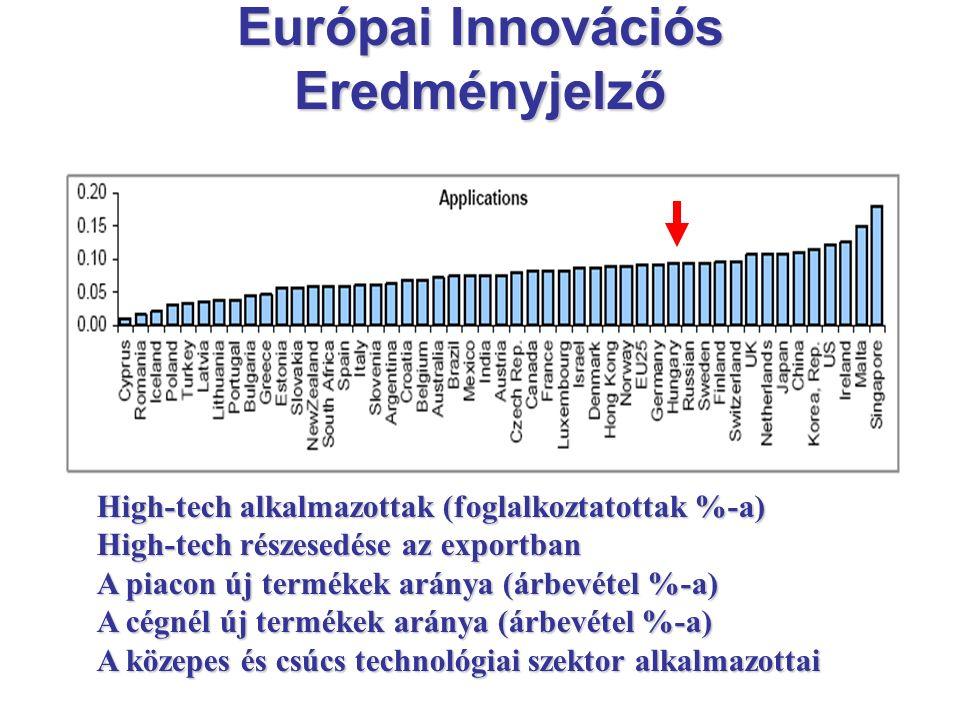 High-tech alkalmazottak (foglalkoztatottak %-a) High-tech részesedése az exportban A piacon új termékek aránya (árbevétel %-a) A cégnél új termékek aránya (árbevétel %-a) A közepes és csúcs technológiai szektor alkalmazottai