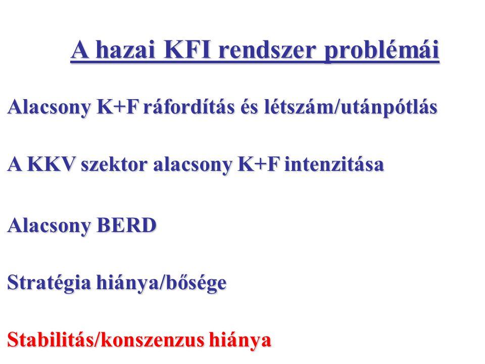 Alacsony K+F ráfordítás és létszám/utánpótlás A KKV szektor alacsony K+F intenzitása Alacsony BERD Stratégia hiánya/bősége Stabilitás/konszenzus hiánya A hazai KFI rendszer problémái