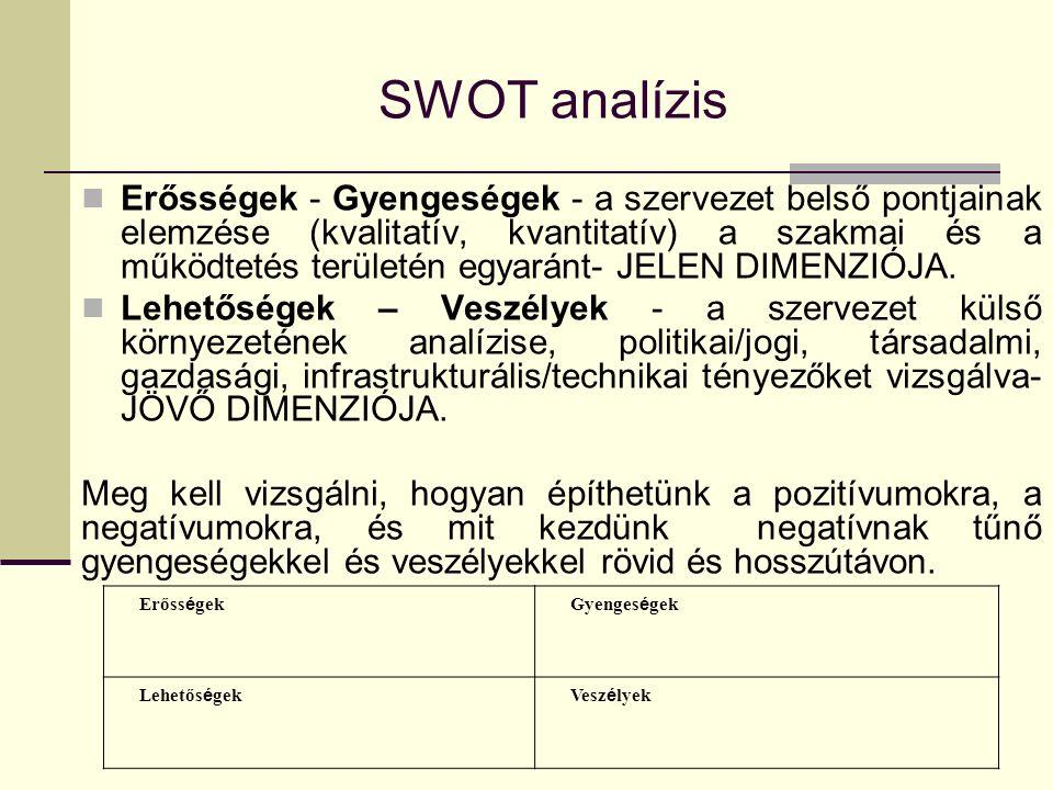 SWOT analízis Erőss é gekGyenges é gek Lehetős é gekVesz é lyek Erősségek - Gyengeségek - a szervezet belső pontjainak elemzése (kvalitatív, kvantitatív) a szakmai és a működtetés területén egyaránt- JELEN DIMENZIÓJA.