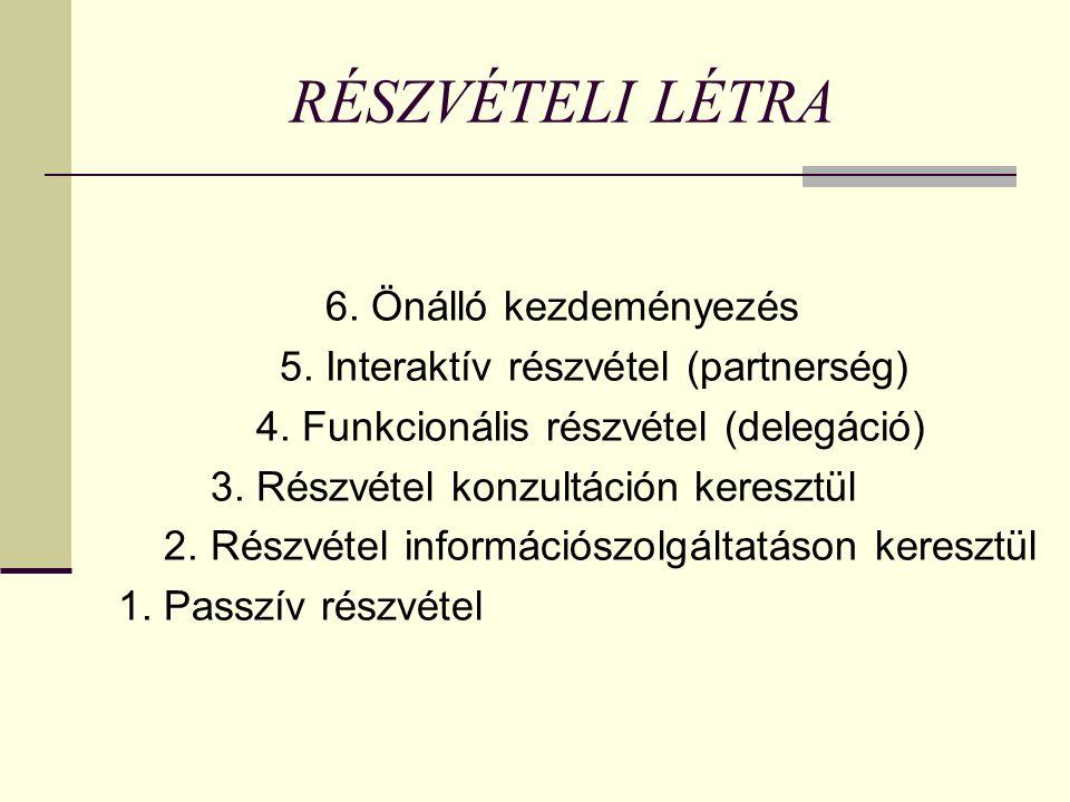 RÉSZVÉTELI LÉTRA 6. Önálló kezdeményezés 5. Interaktív részvétel (partnerség) 4.