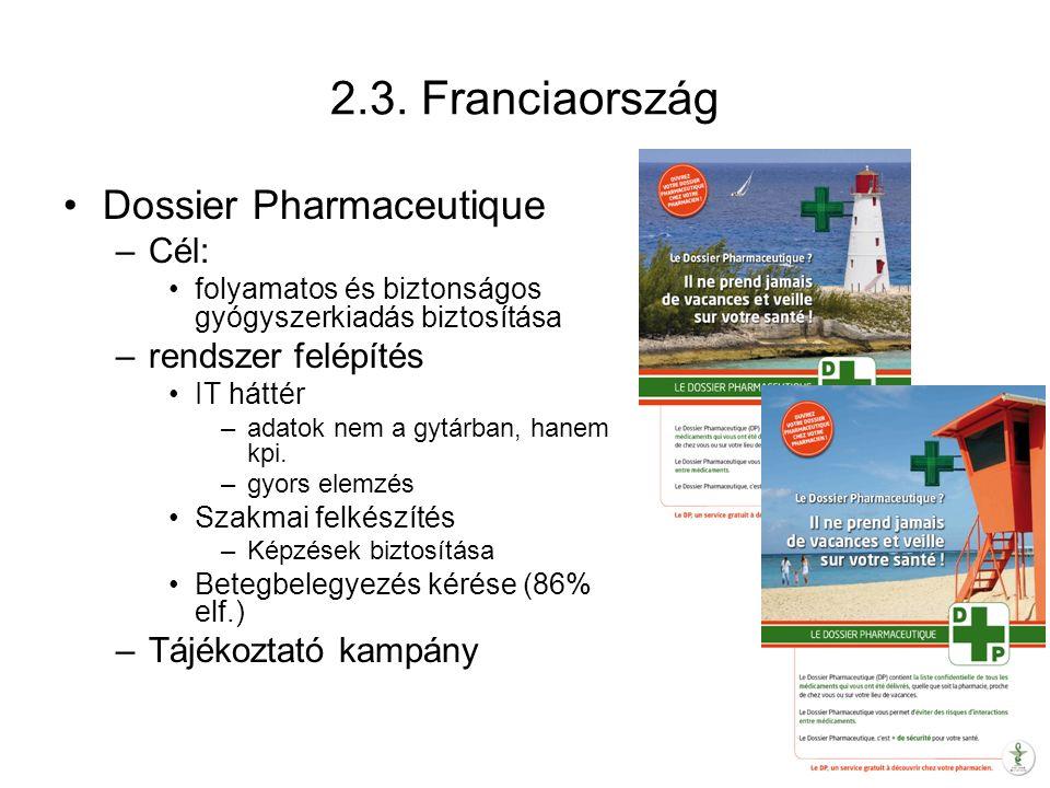 2.3. Franciaország Dossier Pharmaceutique –Cél: folyamatos és biztonságos gyógyszerkiadás biztosítása –rendszer felépítés IT háttér –adatok nem a gytá