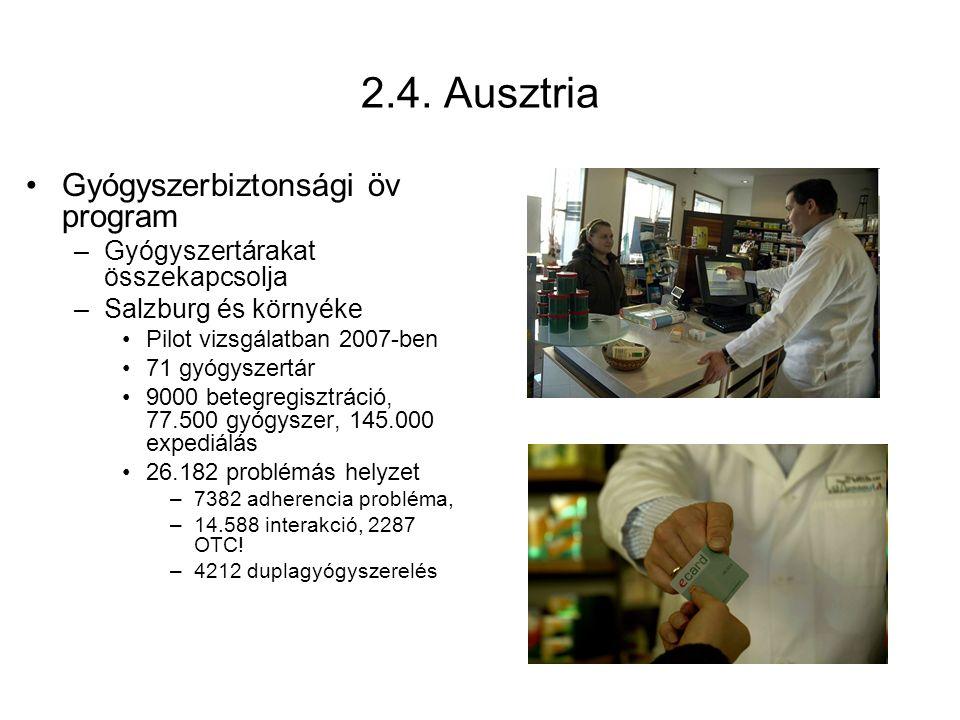 2.4. Ausztria Gyógyszerbiztonsági öv program –Gyógyszertárakat összekapcsolja –Salzburg és környéke Pilot vizsgálatban 2007-ben 71 gyógyszertár 9000 b
