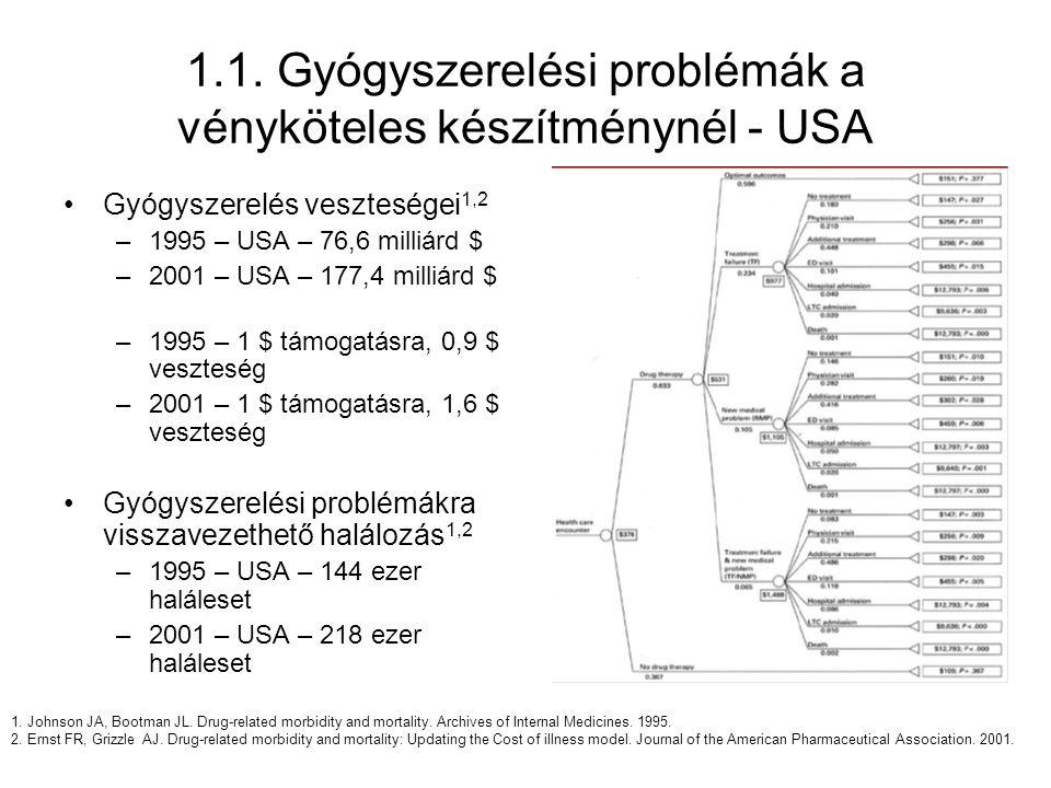 1.1. Gyógyszerelési problémák a vényköteles készítménynél - USA Gyógyszerelés veszteségei 1,2 –1995 – USA – 76,6 milliárd $ –2001 – USA – 177,4 milliá
