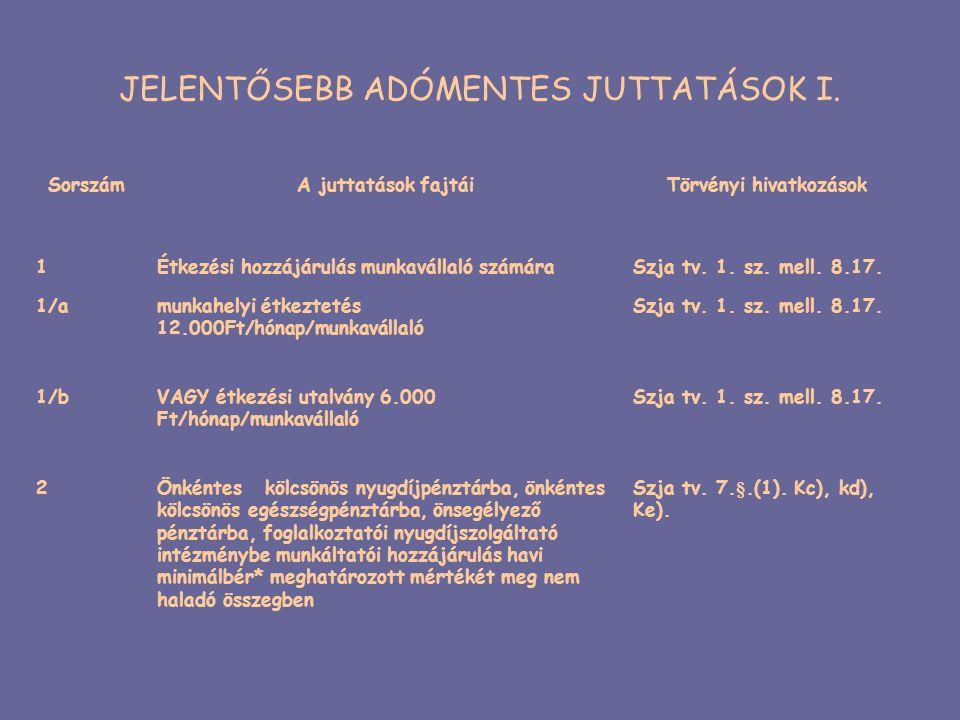 JELENTŐSEBB ADÓMENTES JUTTATÁSOK I. SorszámA juttatások fajtáiTörvényi hivatkozások 1Étkezési hozzájárulás munkavállaló számáraSzja tv. 1. sz. mell. 8