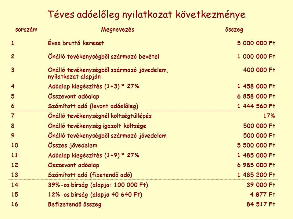 Téves adóelőleg nyilatkozat következménye sorszámMegnevezésösszeg 1Éves bruttó kereset5 000 000 Ft 2Önálló tevékenységből származó bevétel1 000 000 Ft 3Önálló tevékenységből származó jövedelem, nyilatkozat alapján 400 000 Ft 4Adóalap kiegészítés (1+3) * 27%1 458 000 Ft 5Összevont adóalap6 858 000 Ft 6Számított adó (levont adóelőleg)1 444 560 Ft 7Önálló tevékenységnél költségtúllépés17% 8Önálló tevékenység igazolt költsége500 000 Ft 9Önálló tevékenységből származó jövedelem500 000 Ft 10Összes jövedelem5 500 000 Ft 11Adóalap kiegészítés (1+9) * 27%1 485 000 Ft 12Összevont adóalap6 985 000 Ft 13Számított adó (fizetendő adó)1 485 200 Ft 1439%-os bírság (alapja: 100 000 Ft)39 000 Ft 1512%-os bírság (alapja 40 640 Ft)4 877 Ft 16Befizetendő összeg84 517 Ft