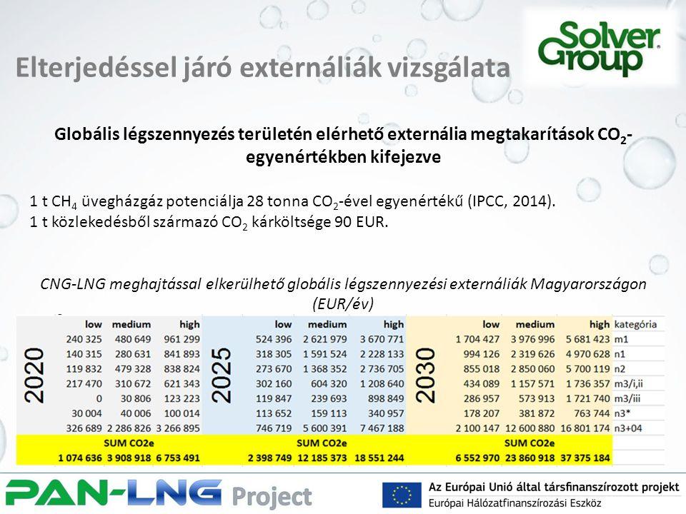 Elterjedéssel járó externáliák vizsgálata Globális légszennyezés területén elérhető externália megtakarítások CO 2 - egyenértékben kifejezve 1 t CH 4 üvegházgáz potenciálja 28 tonna CO 2 -ével egyenértékű (IPCC, 2014).