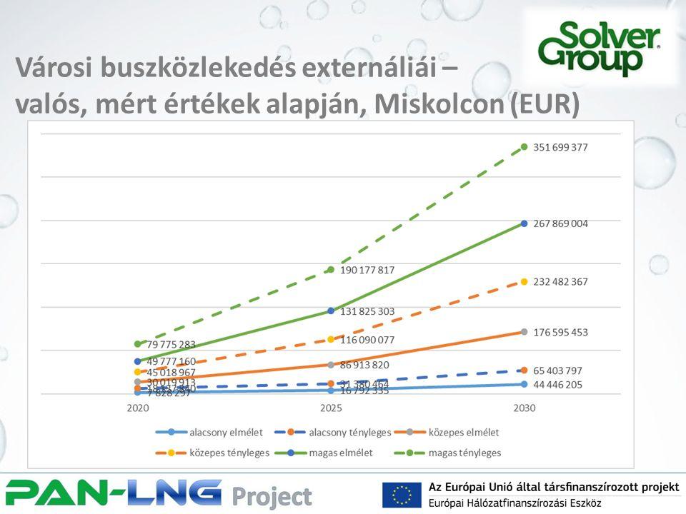 Városi buszközlekedés externáliái – valós, mért értékek alapján, Miskolcon (EUR)