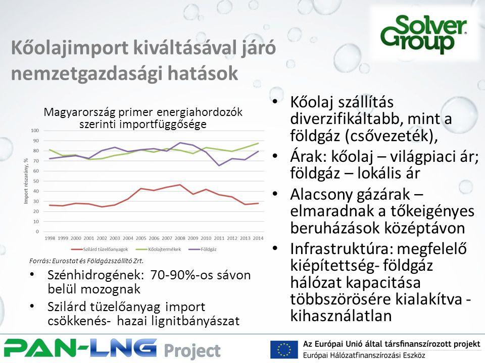 Kőolajimport kiváltásával járó nemzetgazdasági hatások Kőolaj szállítás diverzifikáltabb, mint a földgáz (csővezeték), Árak: kőolaj – világpiaci ár; földgáz – lokális ár Alacsony gázárak – elmaradnak a tőkeigényes beruházások középtávon Infrastruktúra: megfelelő kiépítettség- földgáz hálózat kapacitása többszörösére kialakítva - kihasználatlan Magyarország primer energiahordozók szerinti importfüggősége Forrás: Eurostat és Földgázszállító Zrt.