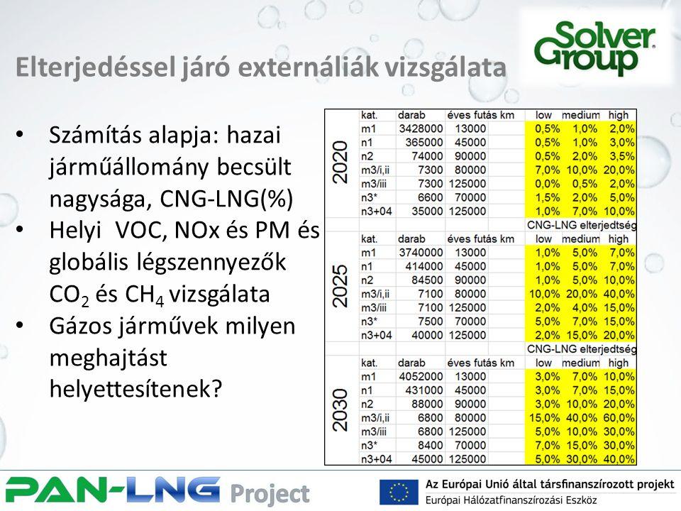Elterjedéssel járó externáliák vizsgálata Számítás alapja: hazai járműállomány becsült nagysága, CNG-LNG(%) Helyi VOC, NOx és PM és globális légszennyezők CO 2 és CH 4 vizsgálata Gázos járművek milyen meghajtást helyettesítenek?