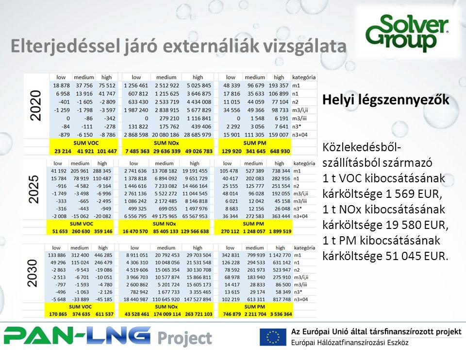 Elterjedéssel járó externáliák vizsgálata Helyi légszennyezők Közlekedésből- szállításból származó 1 t VOC kibocsátásának kárköltsége 1 569 EUR, 1 t NOx kibocsátásának kárköltsége 19 580 EUR, 1 t PM kibocsátásának kárköltsége 51 045 EUR.