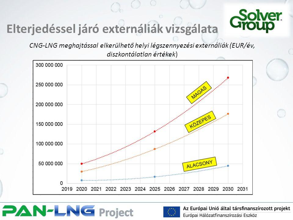 Elterjedéssel járó externáliák vizsgálata CNG-LNG meghajtással elkerülhető helyi légszennyezési externáliák (EUR/év, diszkontálatlan értékek)