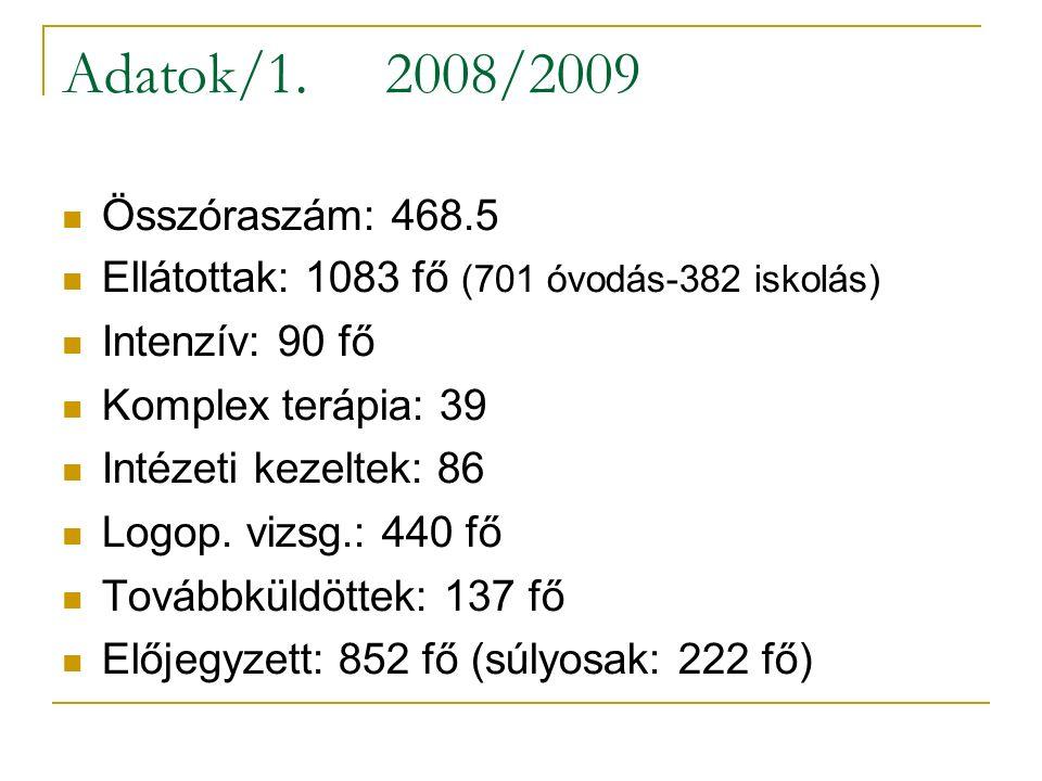 Adatok/2.Körzeti munka artikul. szűrtek: 44.6%-a beszédhibás.