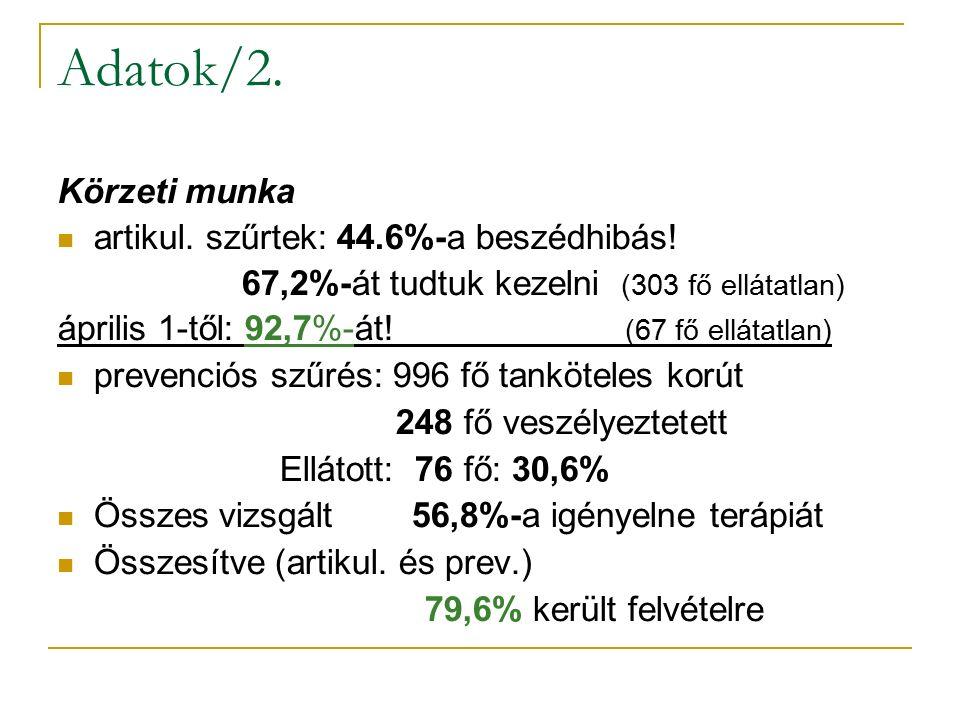 Adatok/2. Körzeti munka artikul. szűrtek: 44.6%-a beszédhibás.