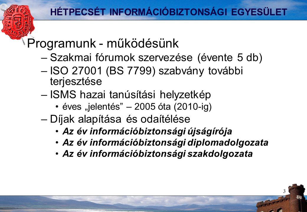 """3 HÉTPECSÉT INFORMÁCIÓBIZTONSÁGI EGYESÜLET Programunk - működésünk –Szakmai fórumok szervezése (évente 5 db) –ISO 27001 (BS 7799) szabvány további terjesztése –ISMS hazai tanúsítási helyzetkép éves """"jelentés – 2005 óta (2010-ig) –Díjak alapítása és odaítélése Az év információbiztonsági újságírója Az év információbiztonsági diplomadolgozata Az év információbiztonsági szakdolgozata"""