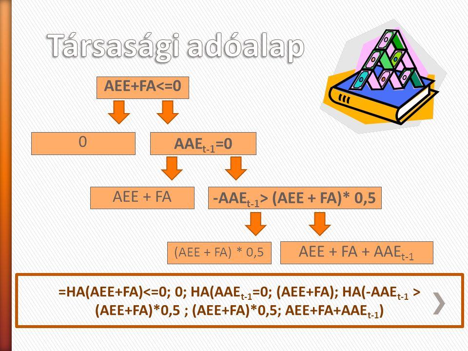 AEE+FA<=0 AAE t-1 =0 0 AEE + FA -AAE t-1 > (AEE + FA)* 0,5 (AEE + FA) * 0,5 AEE + FA + AAE t-1 =HA(AEE+FA) (AEE+FA)*0,5 ; (AEE+FA)*0,5; AEE+FA+AAE t-1 )