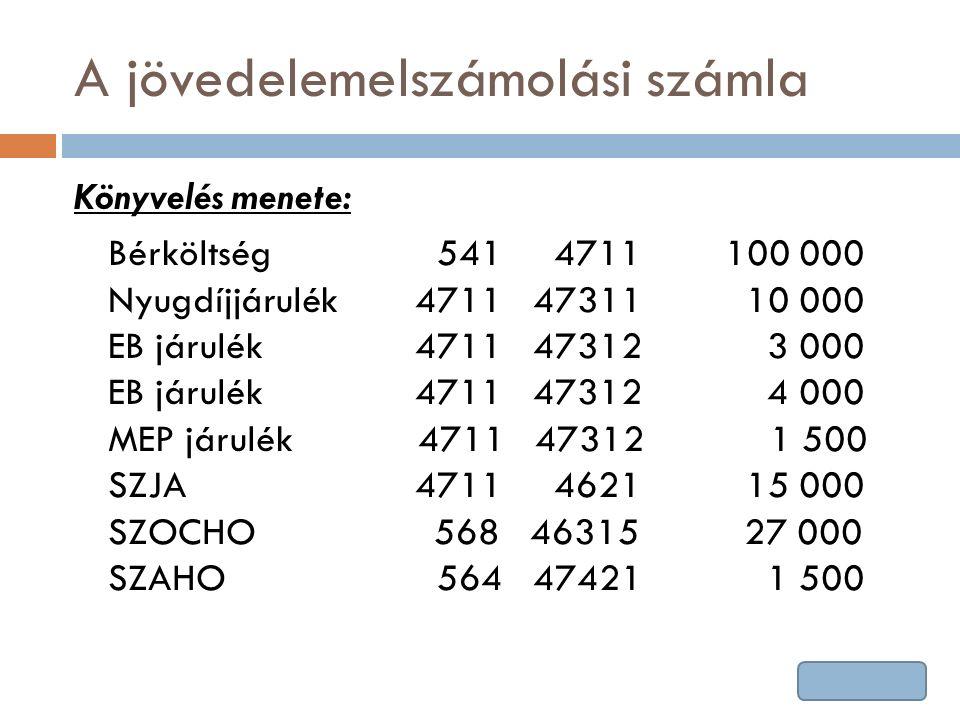 A jövedelemelszámolási számla Könyvelés menete: Bérköltség 541 4711 100 000 Nyugdíjjárulék 4711 47311 10 000 EB járulék 4711 47312 3 000 EB járulék 4711 47312 4 000 MEP járulék 4711 47312 1 500 SZJA 4711 4621 15 000 SZOCHO 568 46315 27 000 SZAHO 564 47421 1 500