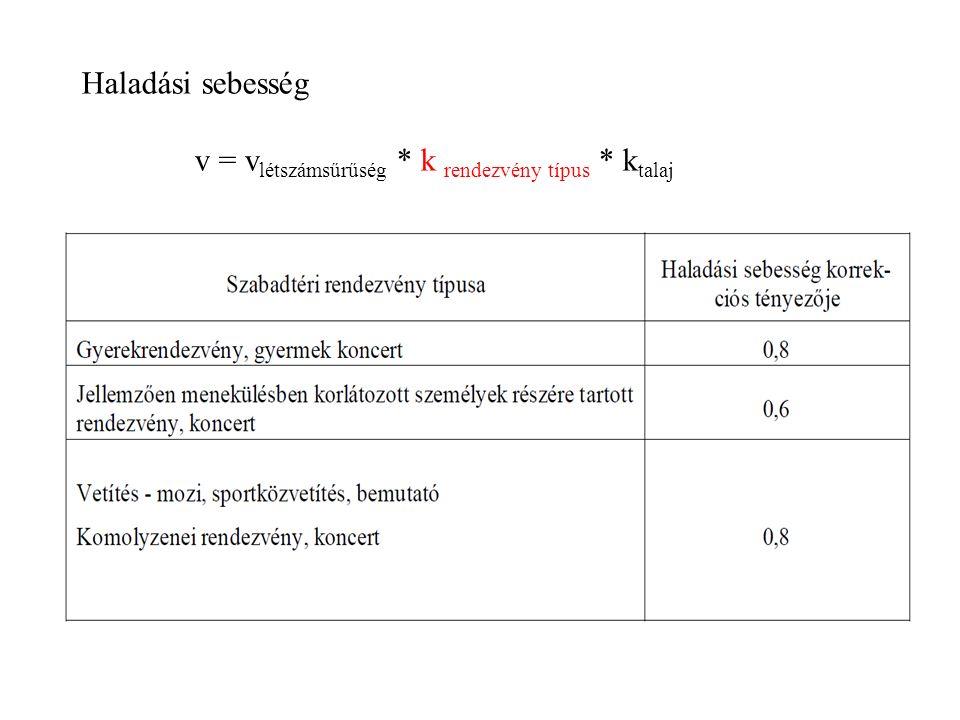 Haladási sebesség v = v létszámsűrűség * k rendezvény típus * k talaj