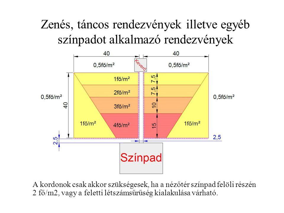 Zenés, táncos rendezvények illetve egyéb színpadot alkalmazó rendezvények A kordonok csak akkor szükségesek, ha a nézőtér színpad felöli részén 2 fő/m2, vagy a feletti létszámsűrűség kialakulása várható.