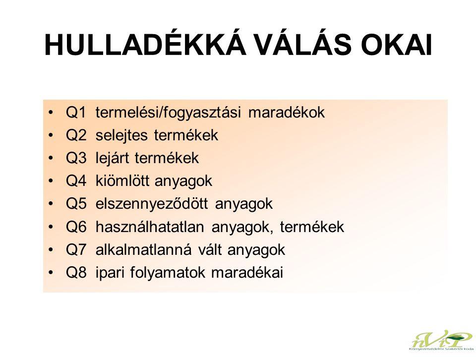 HULLADÉKKÁ VÁLÁS OKAI Q1 termelési/fogyasztási maradékok Q2 selejtes termékek Q3 lejárt termékek Q4 kiömlött anyagok Q5 elszennyeződött anyagok Q6 has