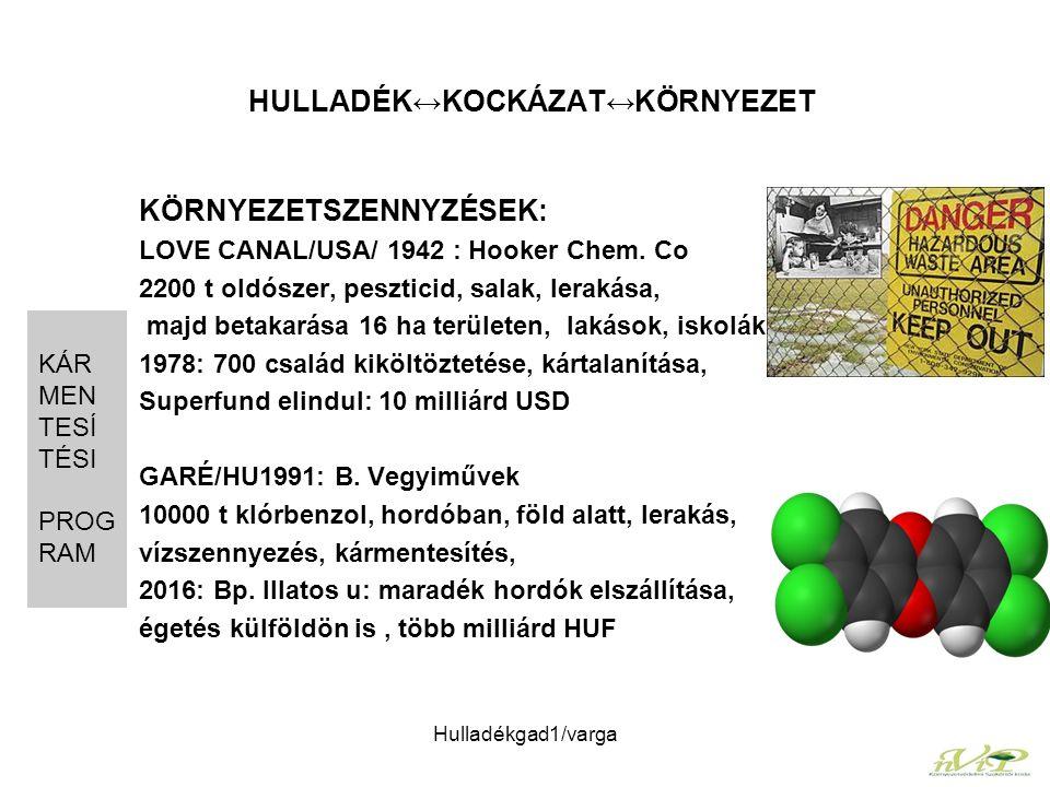 Hulladékgad1/varga HULLADÉK↔KOCKÁZAT↔KÖRNYEZET KÖRNYEZETSZENNYZÉSEK: LOVE CANAL/USA/ 1942 : Hooker Chem. Co 2200 t oldószer, peszticid, salak, lerakás