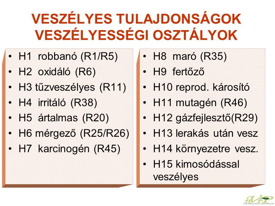 VESZÉLYES TULAJDONSÁGOK VESZÉLYESSÉGI OSZTÁLYOK H1 robbanó (R1/R5) H2 oxidáló (R6) H3 tűzveszélyes (R11) H4 irritáló (R38) H5 ártalmas (R20) H6 mérgez
