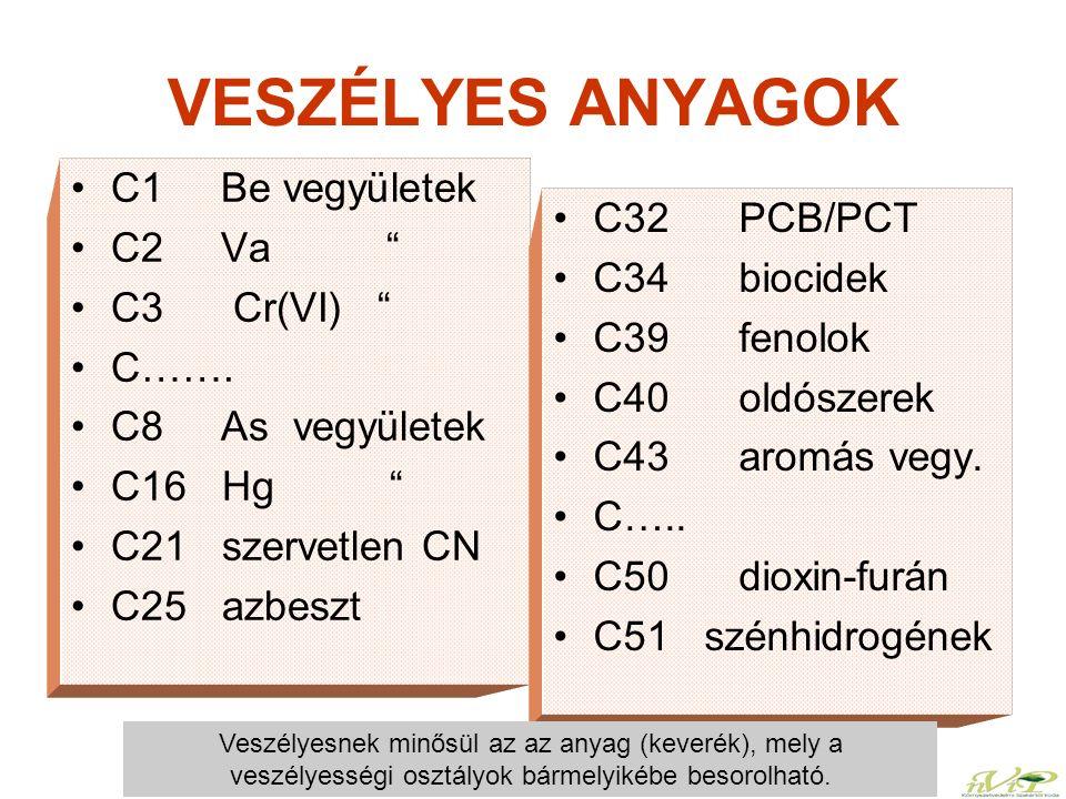 """VESZÉLYES ANYAGOK C1 Be vegyületek C2 Va """" C3 Cr(VI) """" C……. C8 As vegyületek C16 Hg """" C21 szervetlen CN C25 azbeszt C32 PCB/PCT C34 biocidek C39 fenol"""