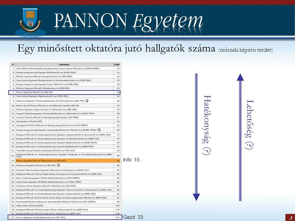 3 Egy minősített oktatóra jutó hallgatók száma (műszaki képzési terület) Info: 10. Gazd: 33. Hatékonyság (?) Lehetőség (?)