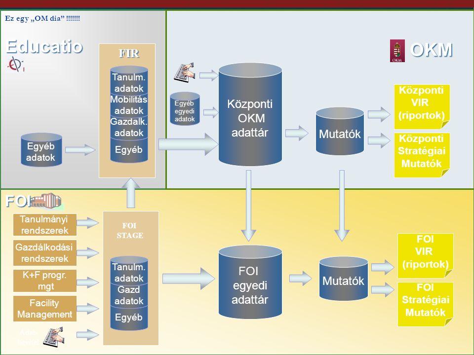 8 Egyéb OKM Educatio Központi OKM adattár Gazdalk. adatok FOI egyedi adattár Tanulmányi rendszerek Gazdálkodási rendszerek K+F progr. mgt Facility Man