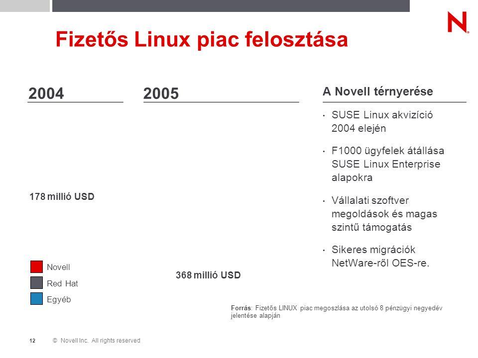 © Novell Inc. All rights reserved 1212 Fizetős Linux piac felosztása Red Hat Novell Egyéb 73% 22% 5% 40% 57% 2% 178 millió USD 368 millió USD A Novell