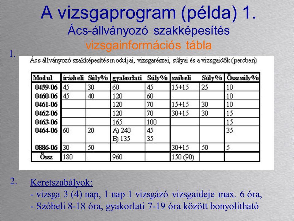 A vizsgaprogram (példa) 1. Ács-állványozó szakképesítés vizsgainformációs tábla Keretszabályok: - vizsga 3 (4) nap, 1 nap 1 vizsgázó vizsgaideje max.