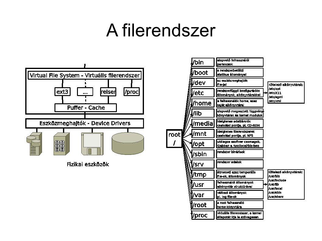 A filerendszer