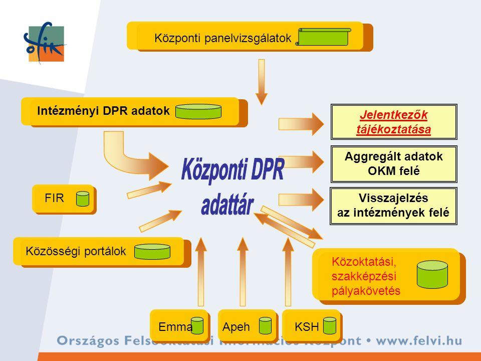 Intézményi DPR adatok Közösségi portálok Központi panelvizsgálatok EmmaApehKSH Visszajelzés az intézmények felé Aggregált adatok OKM felé Jelentkezők tájékoztatása FIR Közoktatási, szakképzési pályakövetés