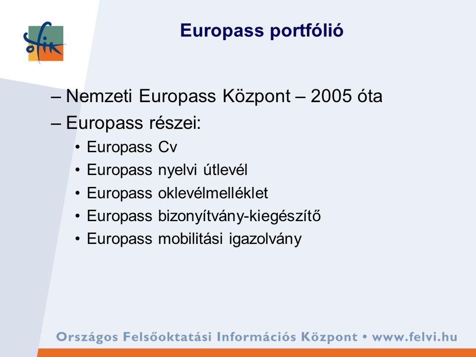 Europass portfólió –Nemzeti Europass Központ – 2005 óta –Europass részei: Europass Cv Europass nyelvi útlevél Europass oklevélmelléklet Europass bizonyítvány-kiegészítő Europass mobilitási igazolvány