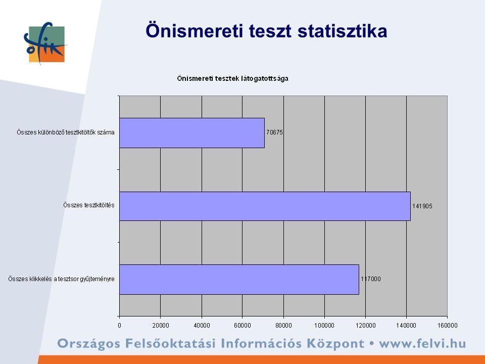 Önismereti teszt statisztika