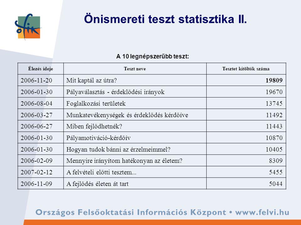 Önismereti teszt statisztika II.