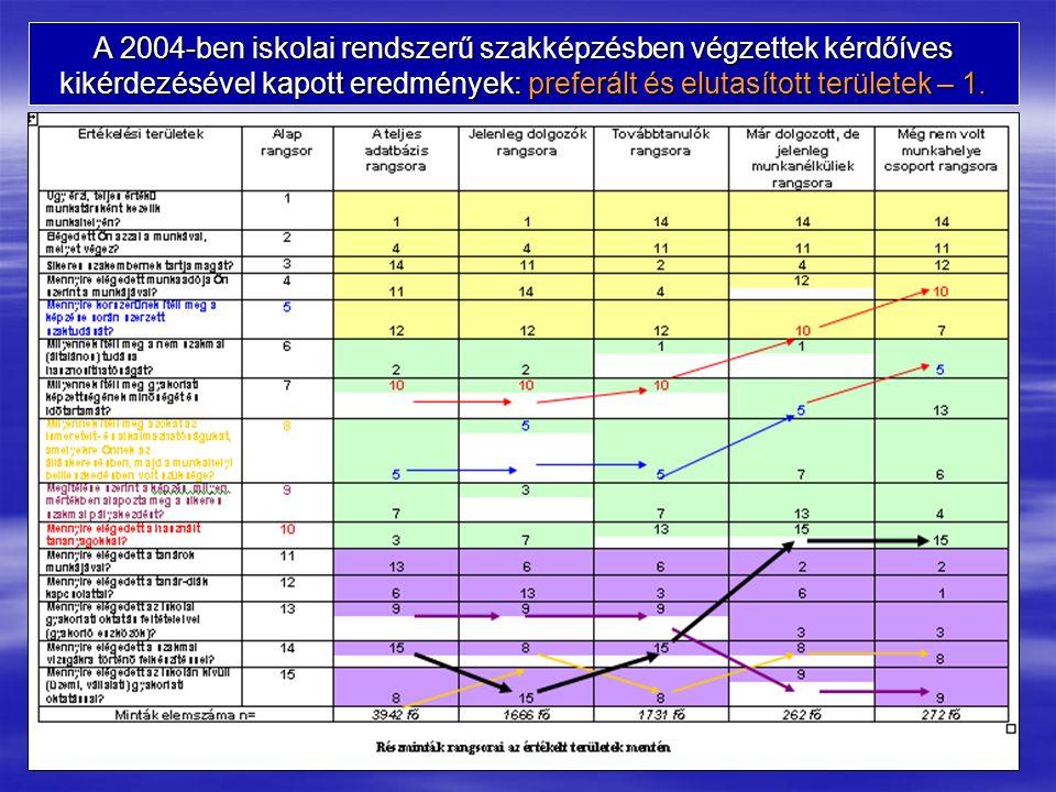 A 2004-ben iskolai rendszerű szakképzésben végzettek kérdőíves kikérdezésével kapott eredmények: preferált és elutasított területek – 1.