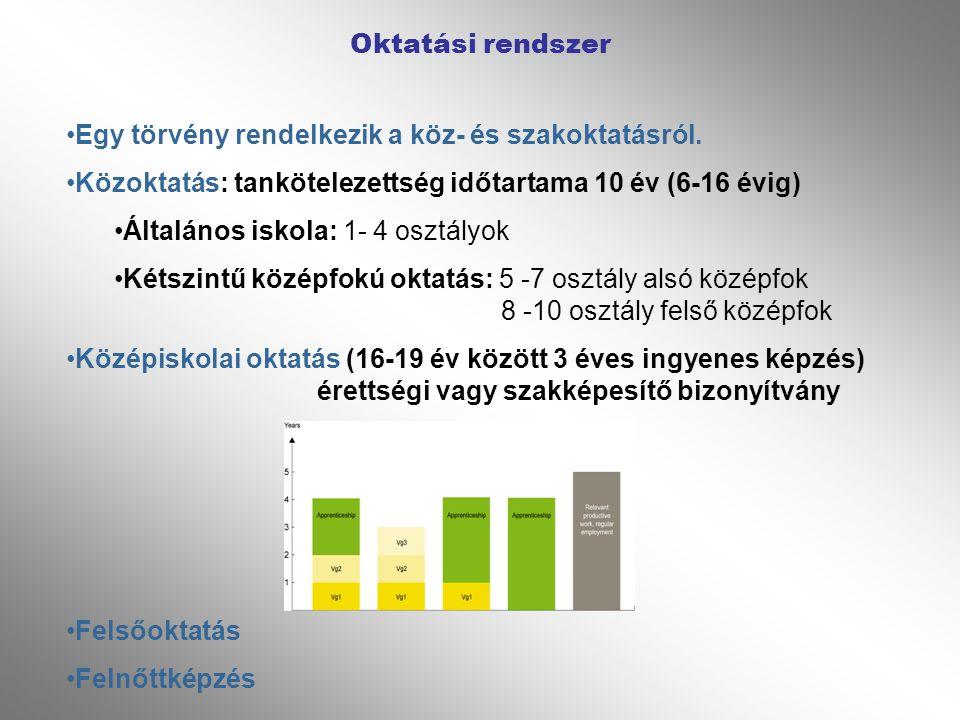 Értékelés, osztályozás- számjeggyel 1-6-ig Portfólió, munkanapló Vizsgák- 10.