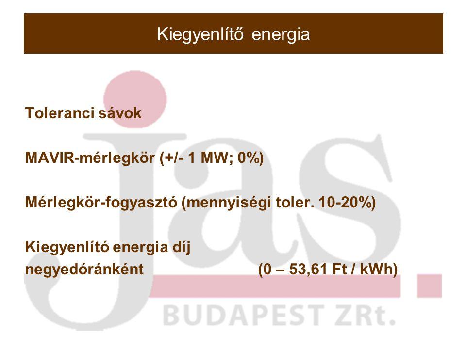 Kiegyenlítő energia Toleranci sávok MAVIR-mérlegkör (+/- 1 MW; 0%) Mérlegkör-fogyasztó (mennyiségi toler.