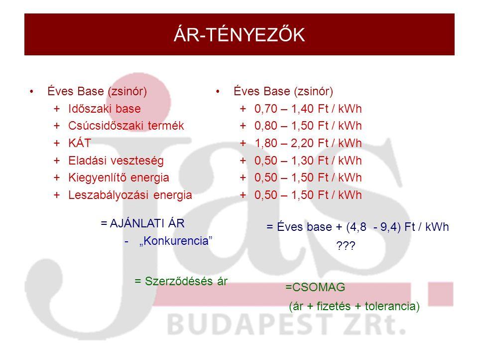 """ÁR-TÉNYEZŐK Éves Base (zsinór) +Időszaki base +Csúcsidőszaki termék +KÁT +Eladási veszteség +Kiegyenlítő energia +Leszabályozási energia = AJÁNLATI ÁR -""""Konkurencia = Szerződésés ár Éves Base (zsinór) +0,70 – 1,40 Ft / kWh +0,80 – 1,50 Ft / kWh +1,80 – 2,20 Ft / kWh +0,50 – 1,30 Ft / kWh +0,50 – 1,50 Ft / kWh = Éves base + (4,8 - 9,4) Ft / kWh ."""
