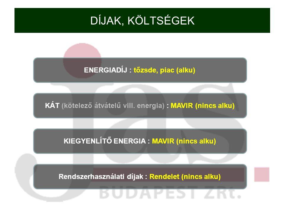 Leszabályozási energia Mérlegköri menetrend > portfólió fogyasztás 0 – 2,87 Ft / kWh