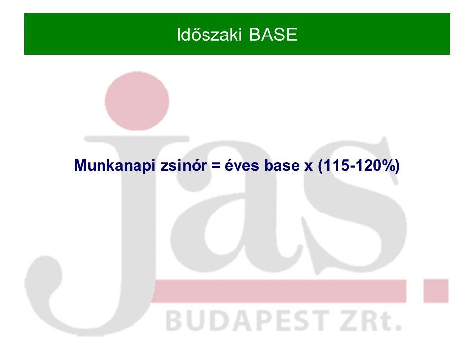 Időszaki BASE Munkanapi zsinór = éves base x (115-120%)