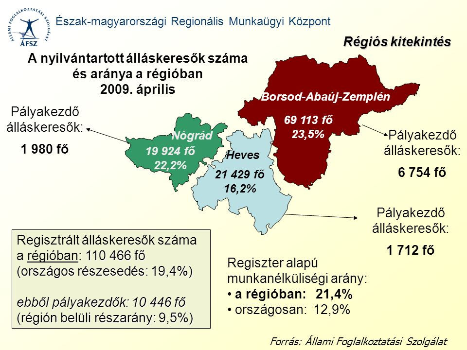 69 113 fő 23,5% 21 429 fő 16,2% 19 924 fő 22,2% A nyilvántartott álláskeresők száma és aránya a régióban 2009. április Heves Borsod-Abaúj-Zemplén Nógr