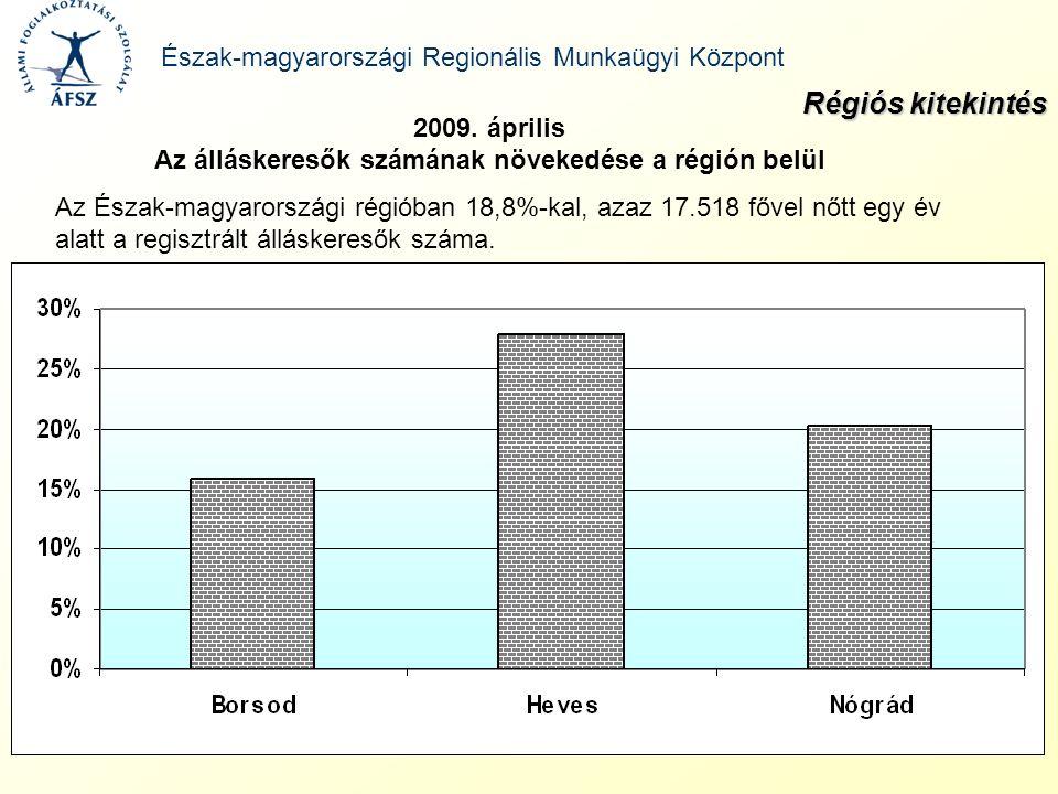 Az Észak-magyarországi régióban 18,8%-kal, azaz 17.518 fővel nőtt egy év alatt a regisztrált álláskeresők száma. Régiós kitekintés 2009. április Az ál